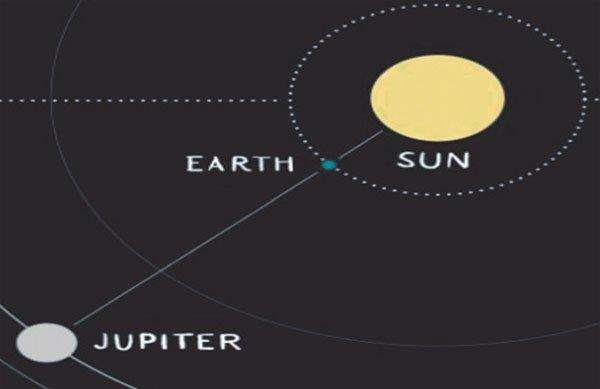 पृथ्वी और सूर्य की सीध में आया जुपिटर