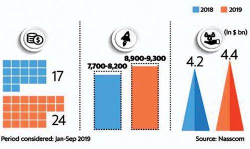 इस साल बने 1,100 नए स्टार्टअप, इनमें 52 में यूनिकॉर्न बनने की क्षमता